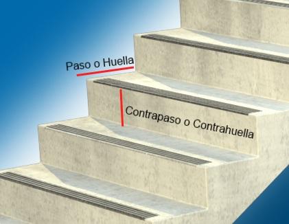 Construcci N De Una Escalera C Lculos B Sicos Alba Iles